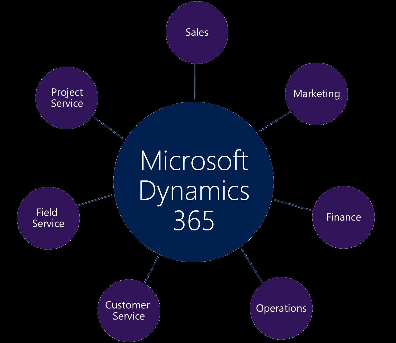 Dynamics 365 y AppSource, la apuesta de Microsoft por la nube inteligente Axazure