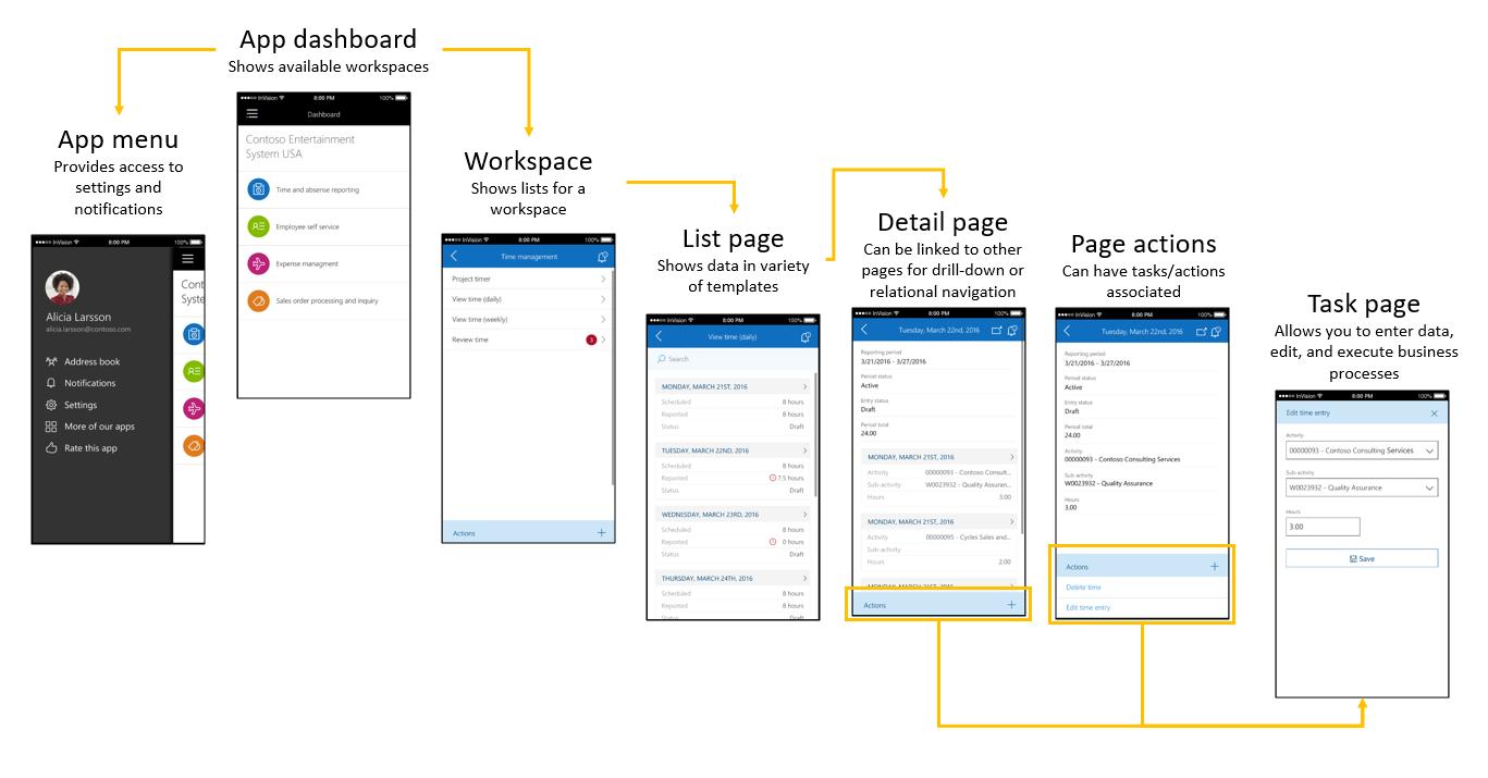 La nueva app de Microsoft Dynamics 365 for Operations Axazure