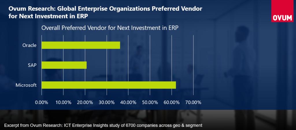 Microsoft Dynamics 365 se posiciona como líder en el sector ERP Axazure