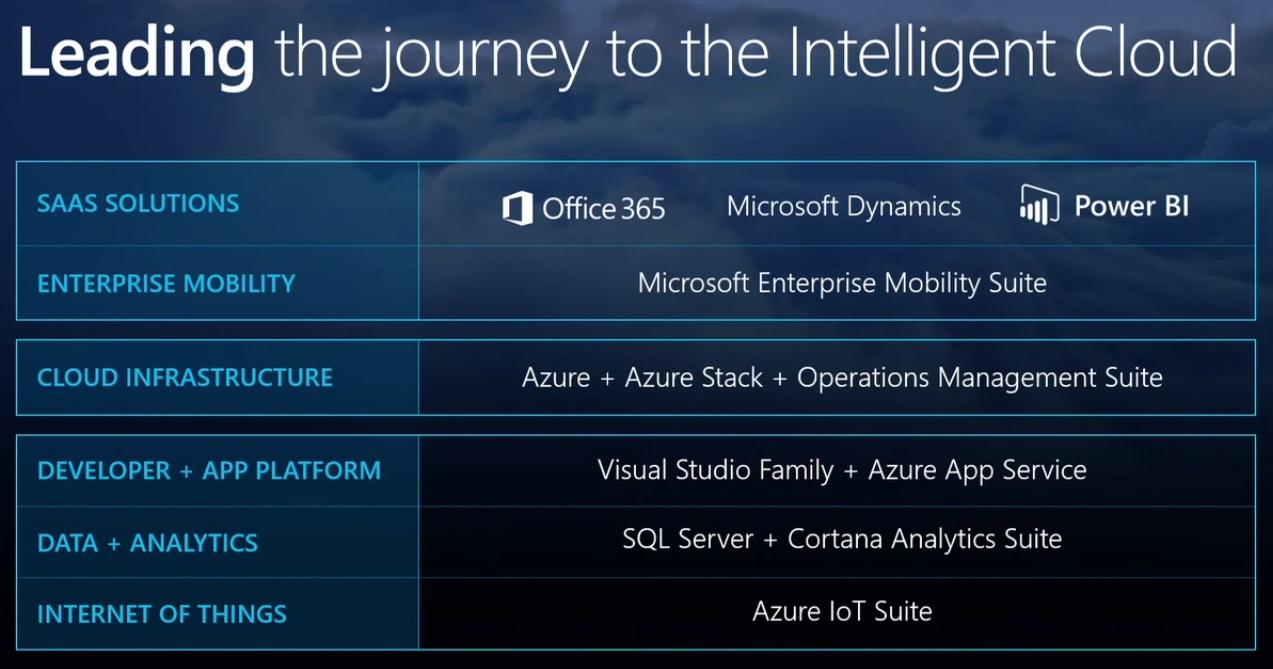 Microsoft apuesta por el cloud computing como motor de cambio