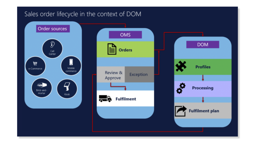 Dynamics 365 Commerce and omnichannel sales, a need that the market is demanding.