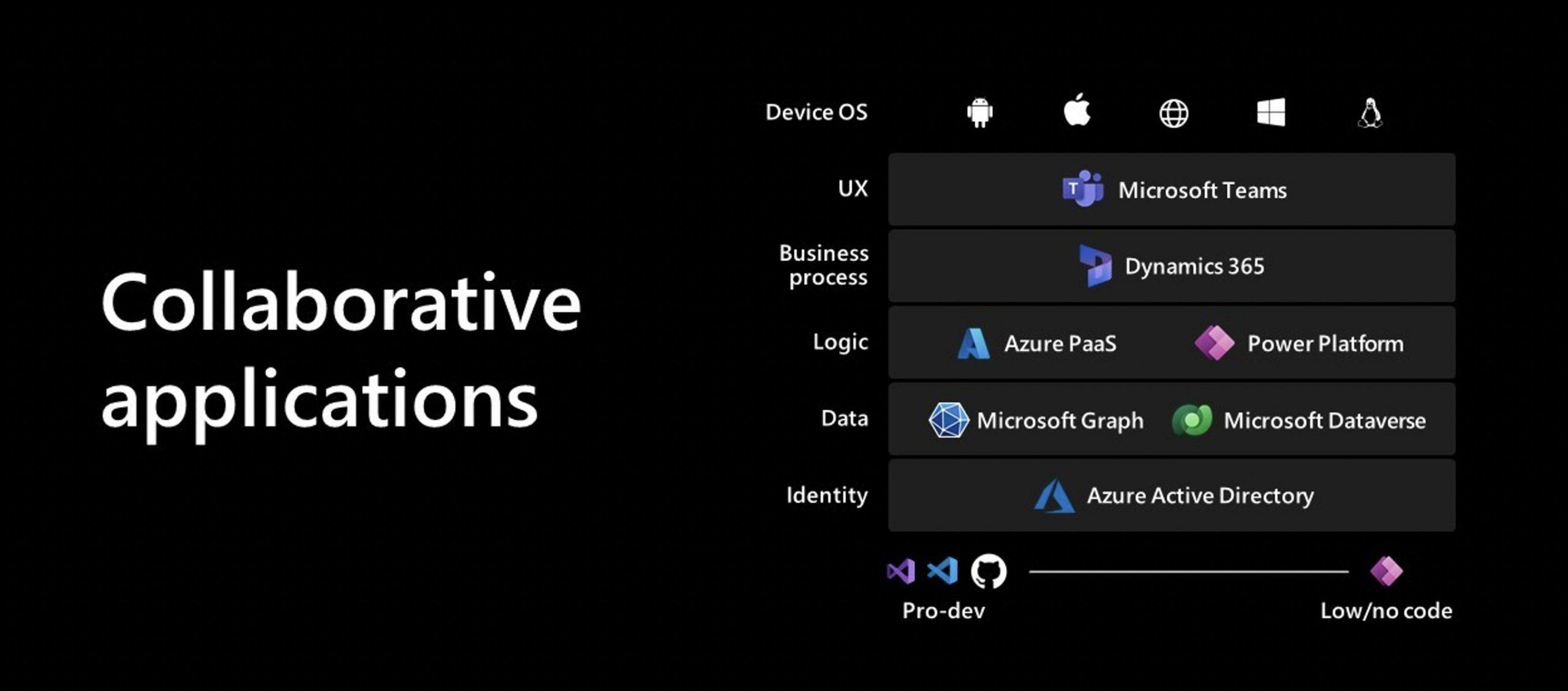 Lo que nos deja el Microsoft Inspire 2021 Axazure